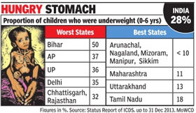 2.3cr kids in India malnourished'
