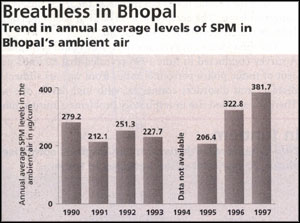 Bhopal:   towards disaster zone