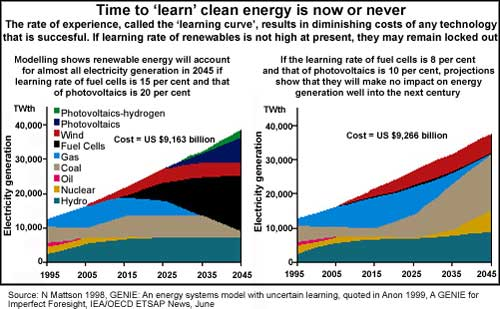 Time to `learn` clean energy is now or never