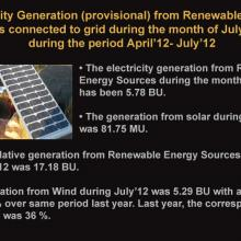 Renewable Energy Facts